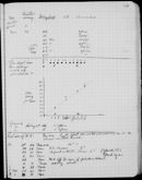 Edgerton Lab Notebook 20, Page 89